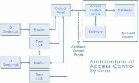 Architetcture-of-Access-Control-System