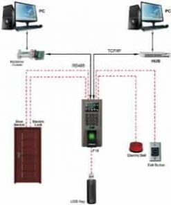 Biometric, RFID Access Control Solutions